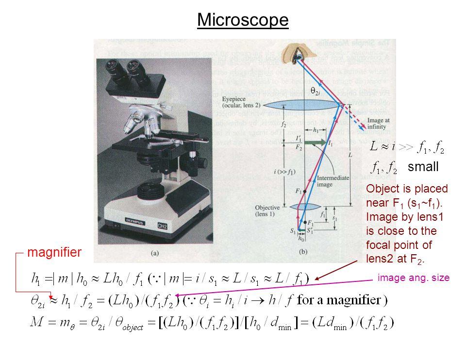 Microscope small magnifier Object is placed near F1 (s1~f1).