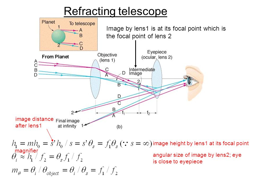 Refracting telescope Image by lens1 is at its focal point which is