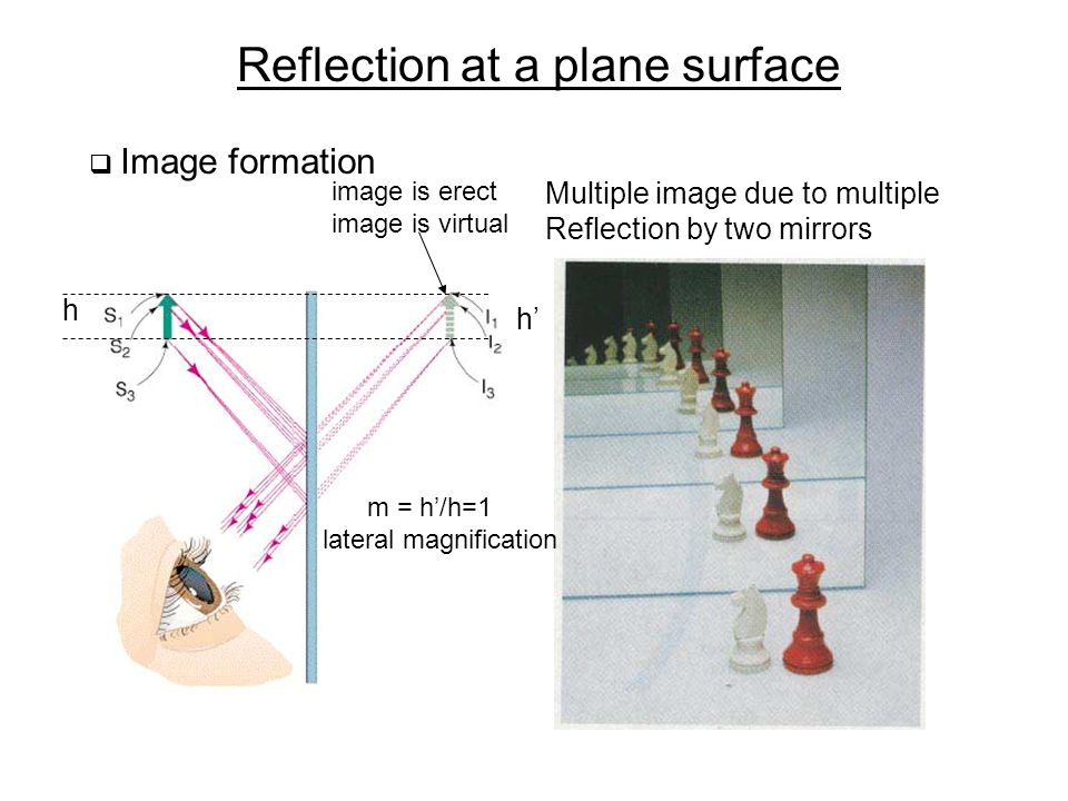 Reflection at a plane surface