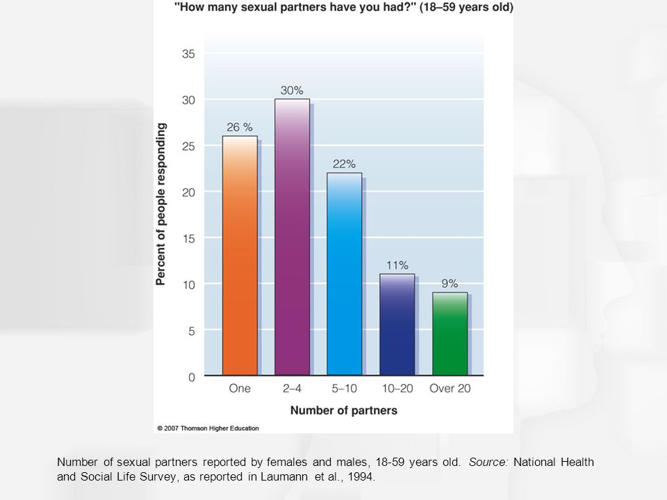 Number of sexual partners reported by females and males, 18-59 years old.