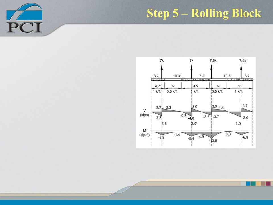 Step 5 – Rolling Block