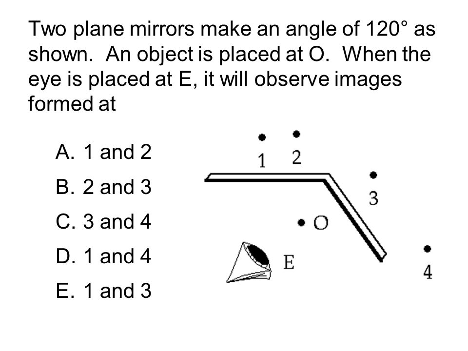 Two plane mirrors make an angle of 120° as shown