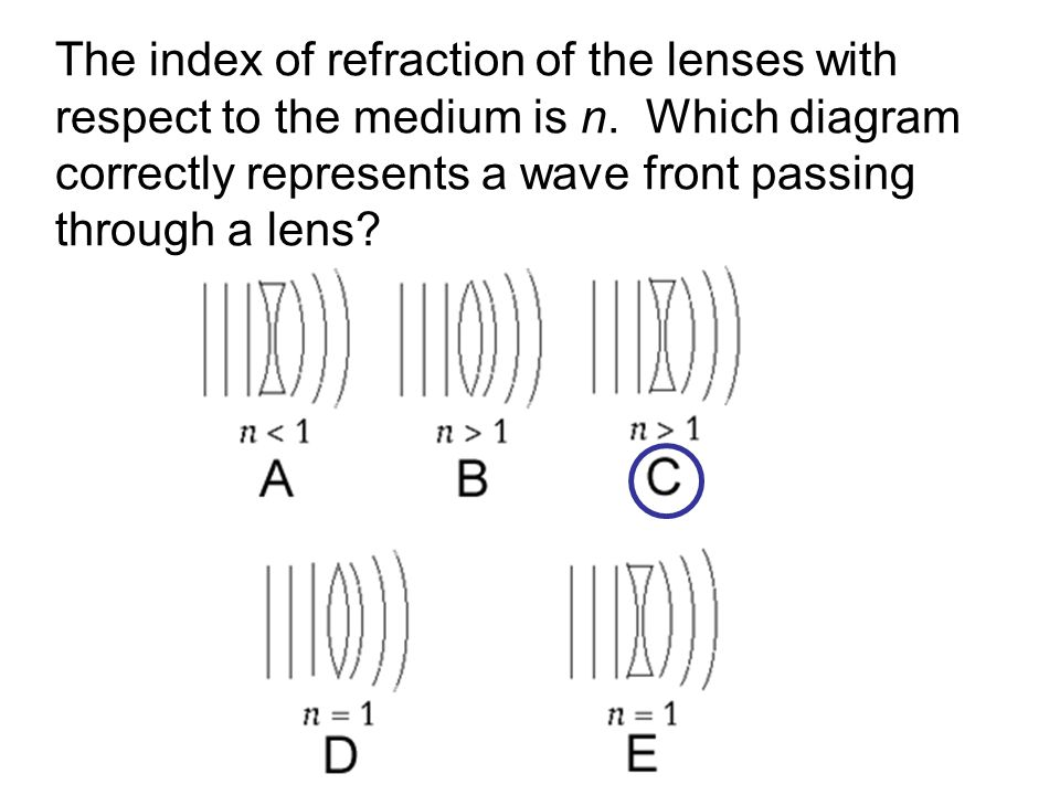 The index of refraction of the lenses with respect to the medium is n
