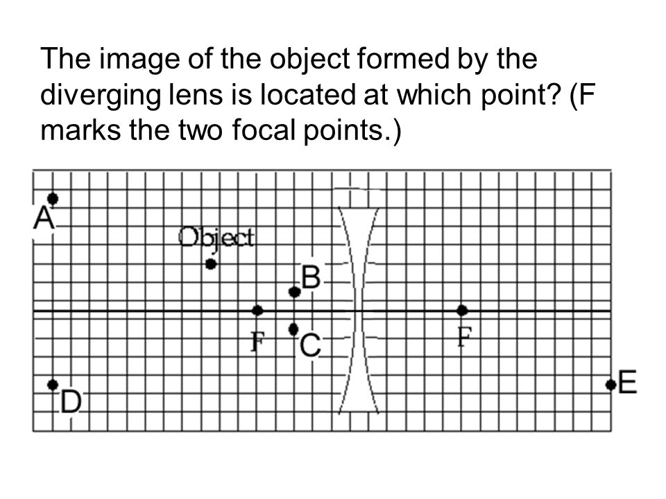 The image of the object formed by the diverging lens is located at which point.