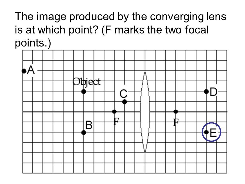 The image produced by the converging lens is at which point