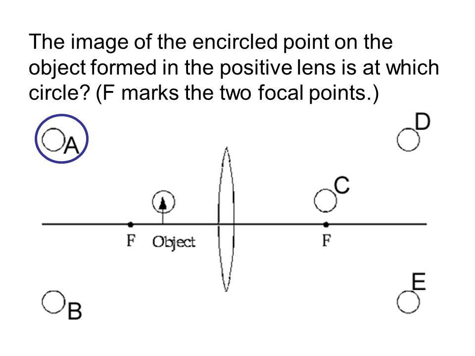 The image of the encircled point on the object formed in the positive lens is at which circle.