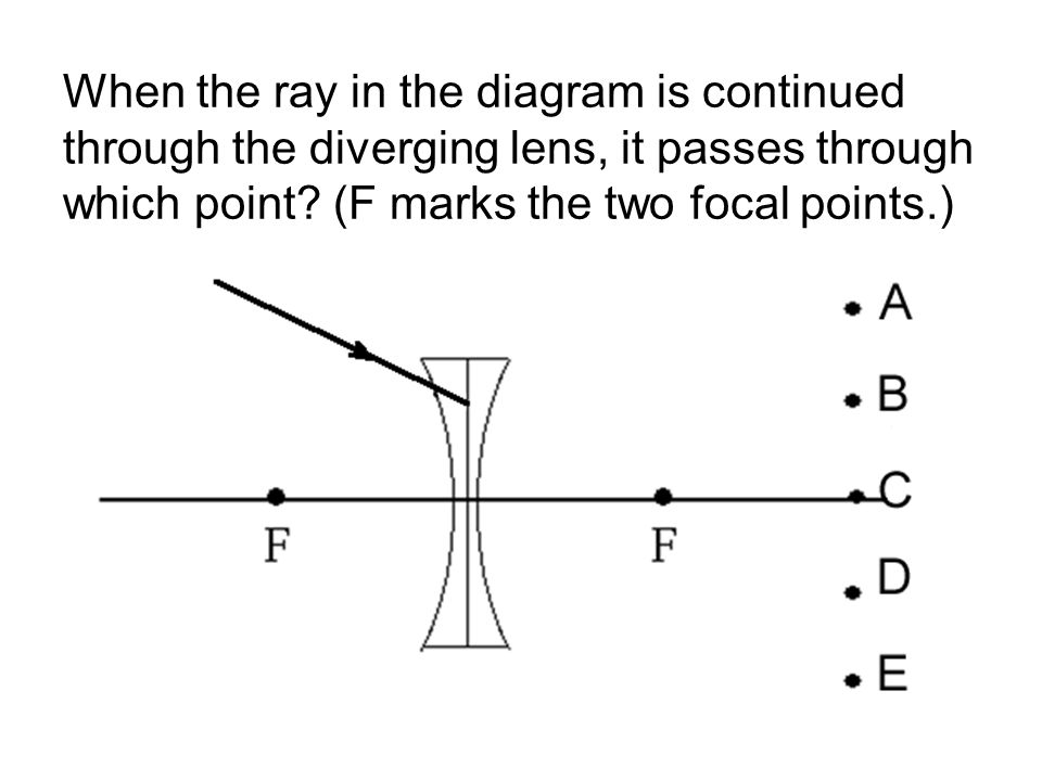 When the ray in the diagram is continued through the diverging lens, it passes through which point.