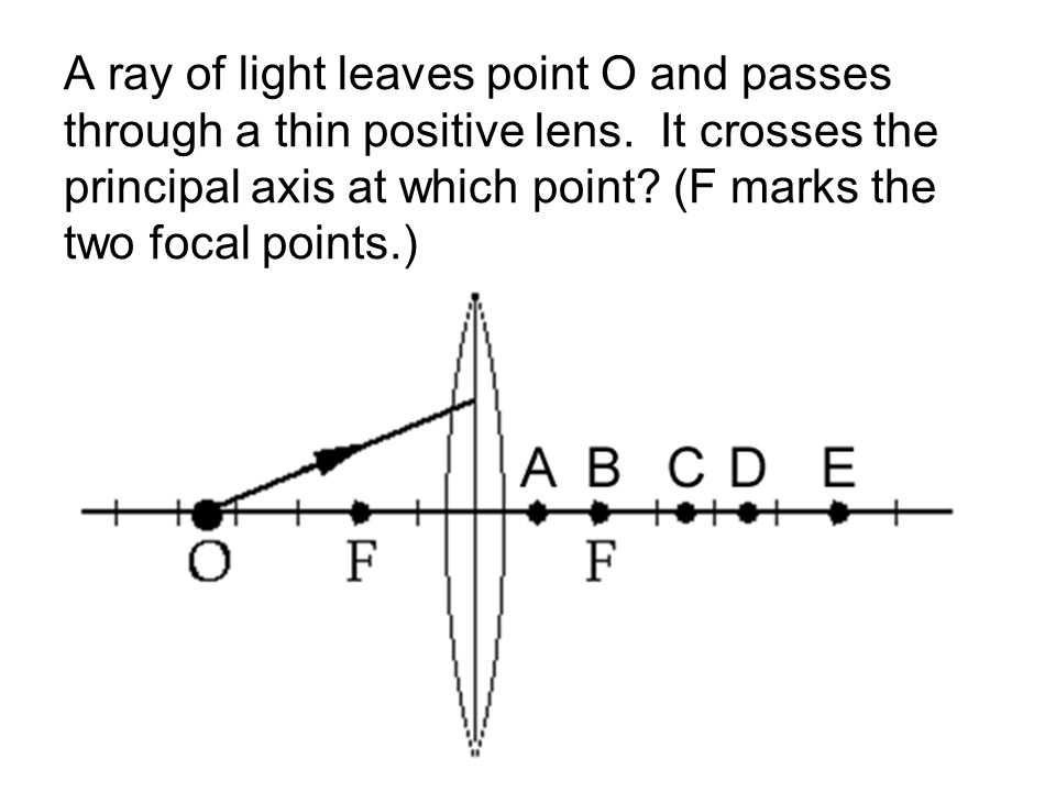 A ray of light leaves point O and passes through a thin positive lens