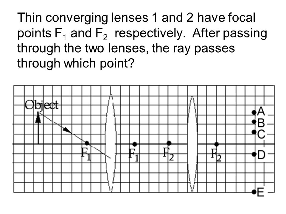 Thin converging lenses 1 and 2 have focal points F1 and F2 respectively.