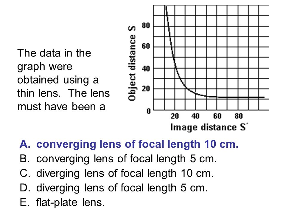 The data in the graph were obtained using a thin lens