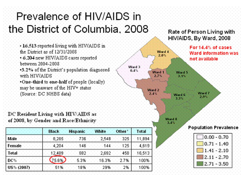 Do: Explain the state of HIV/AIDS in the District