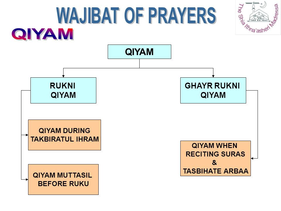 WAJIBAT OF PRAYERS QIYAM QIYAM RUKNI QIYAM GHAYR RUKNI QIYAM