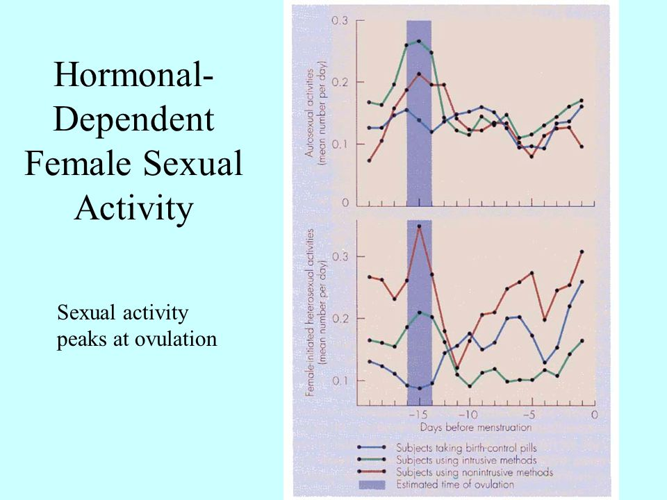 Hormonal-Dependent Female Sexual Activity