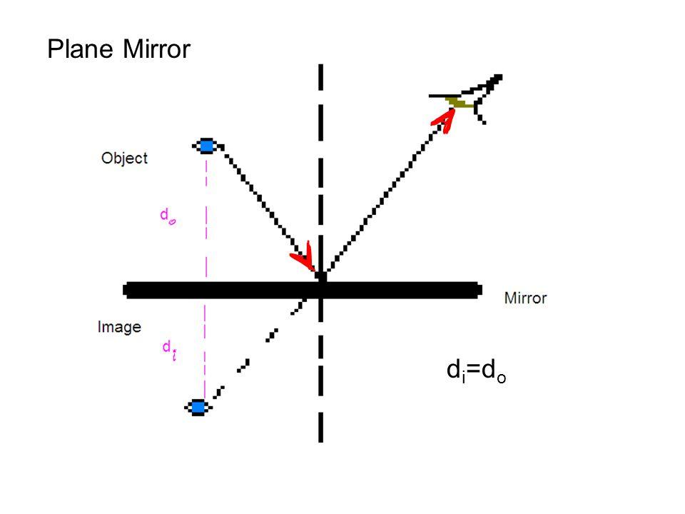 Plane Mirror di=do