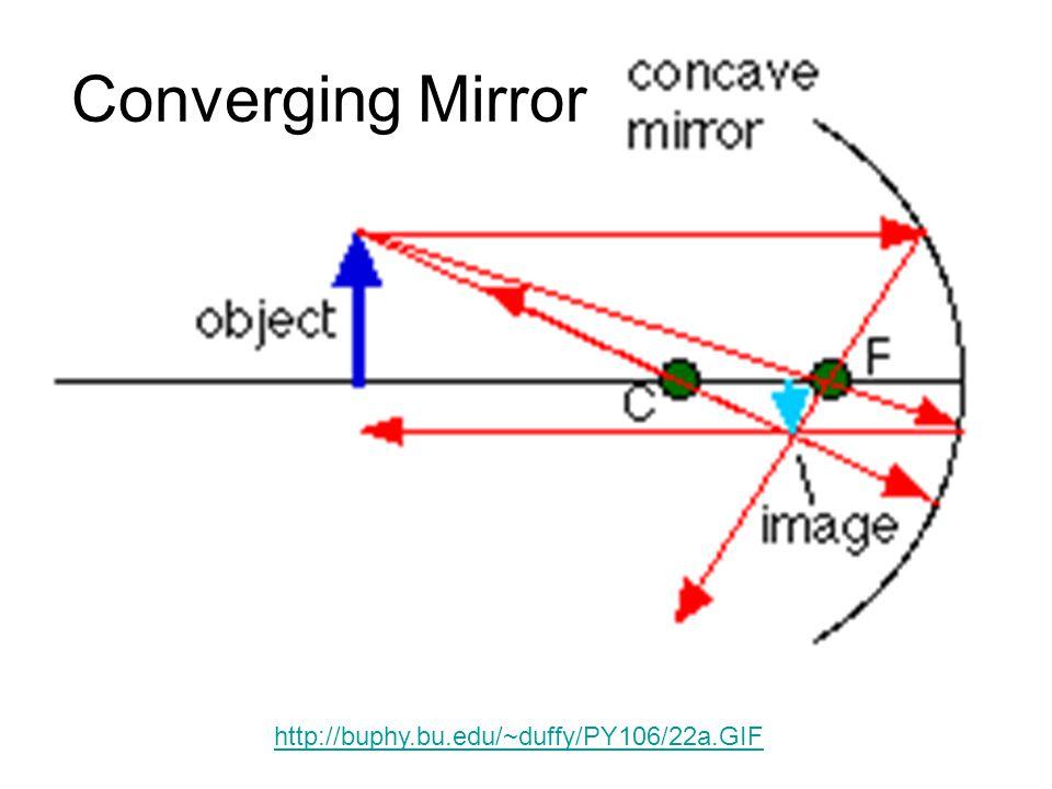 Converging Mirror http://buphy.bu.edu/~duffy/PY106/22a.GIF