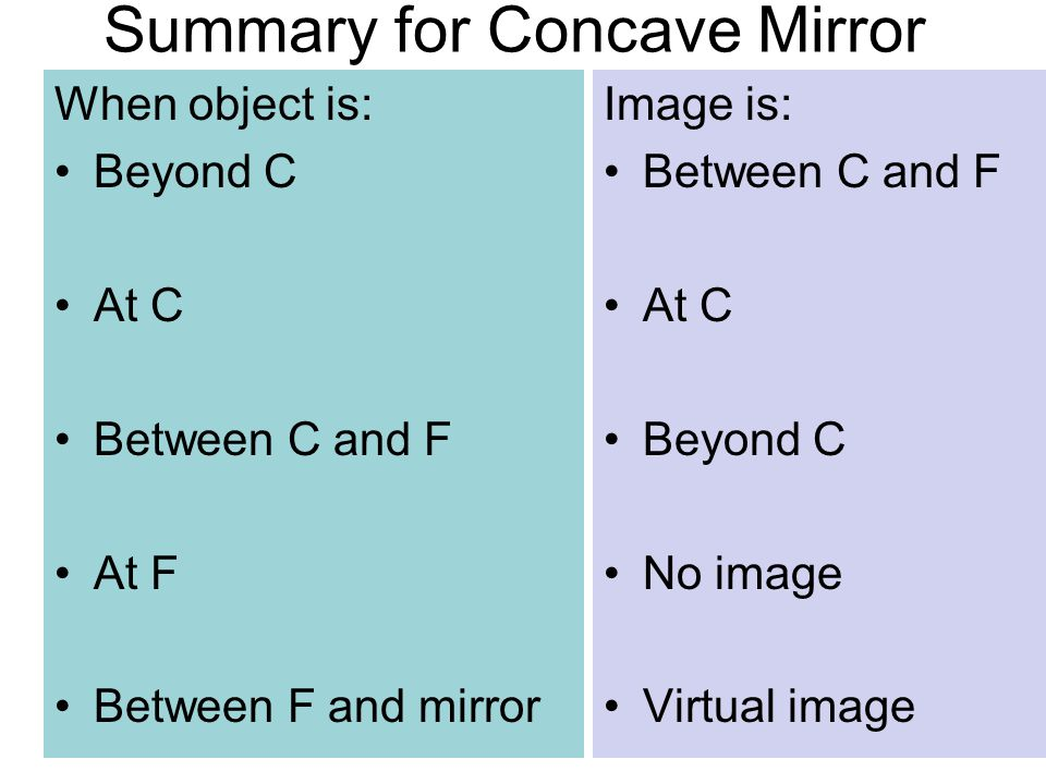 Summary for Concave Mirror