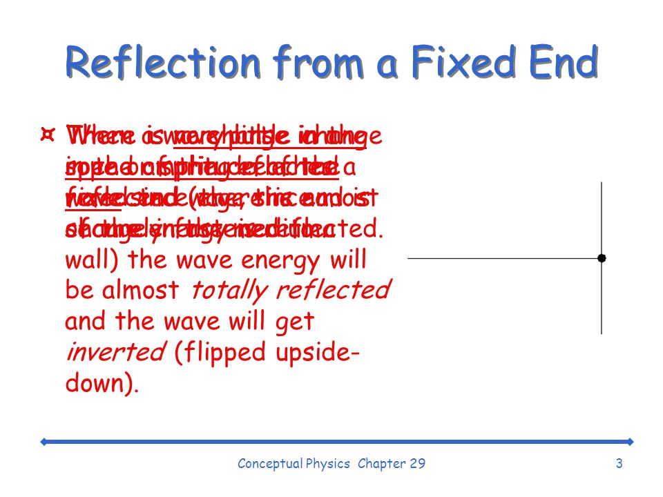 Reflection from a Fixed End