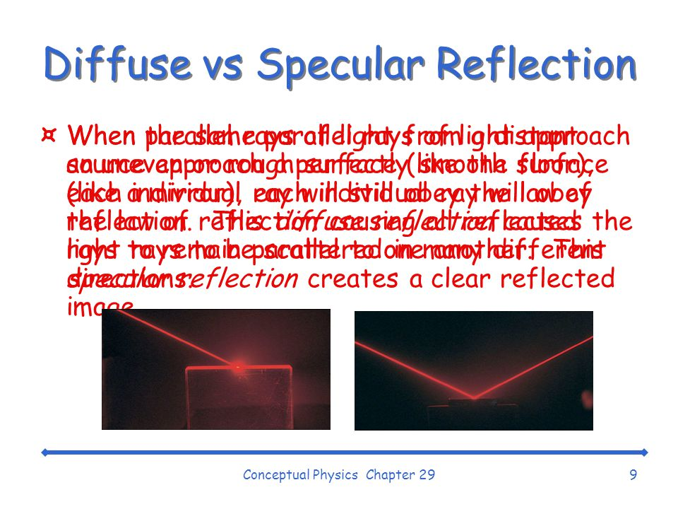 Diffuse vs Specular Reflection
