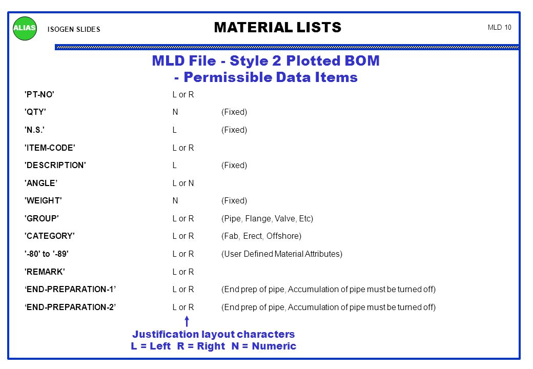 Printed Material List - Style 2 BOM