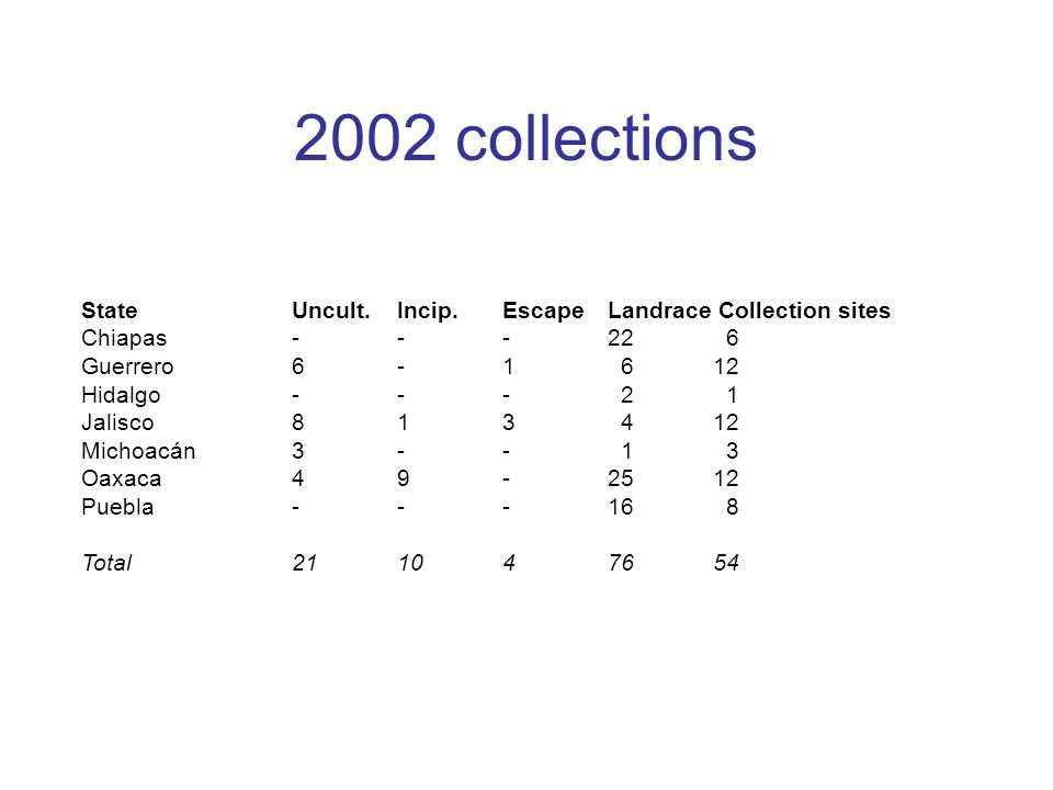 2002 collections State Uncult. Incip. Escape Landrace Collection sites