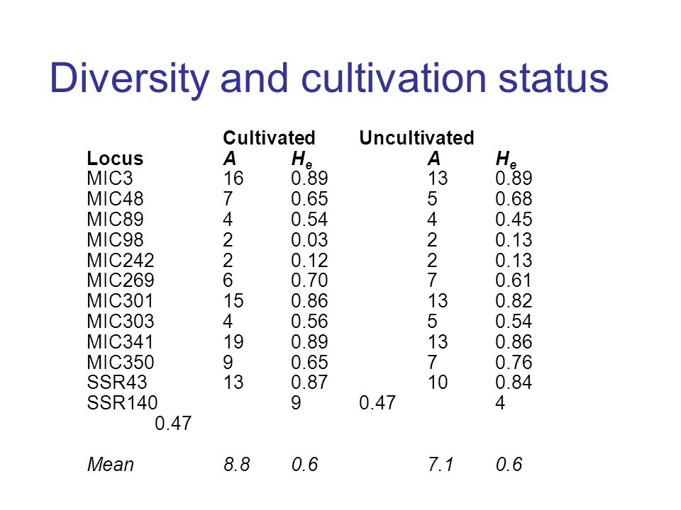 Diversity and cultivation status