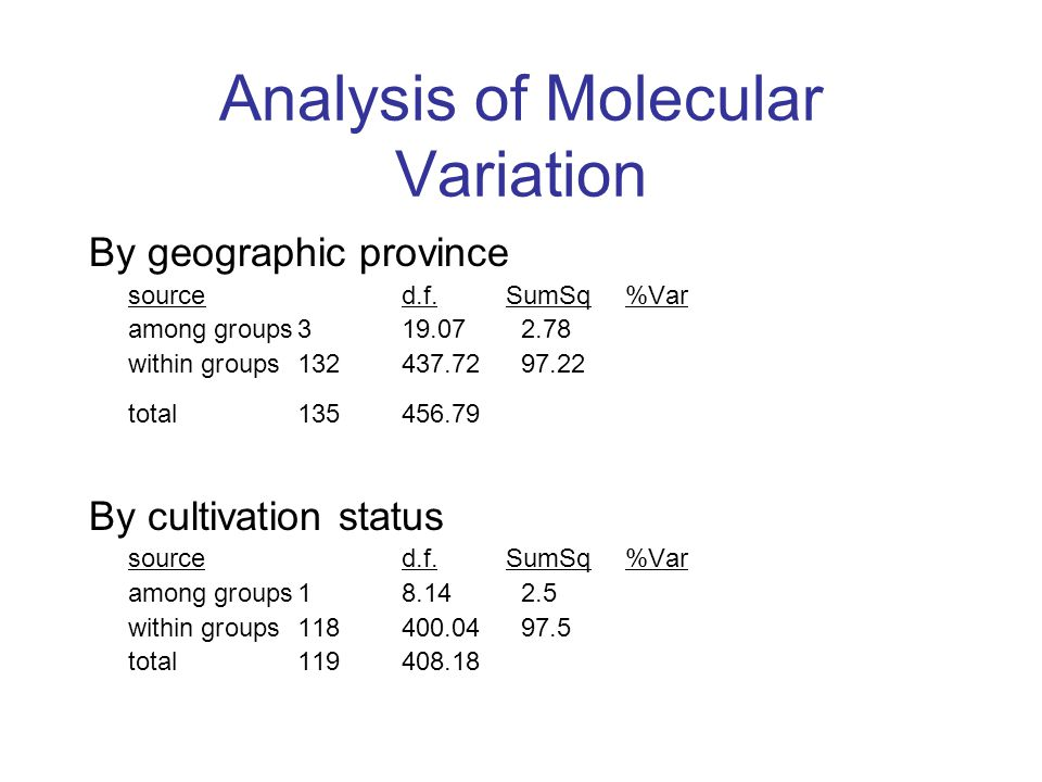 Analysis of Molecular Variation