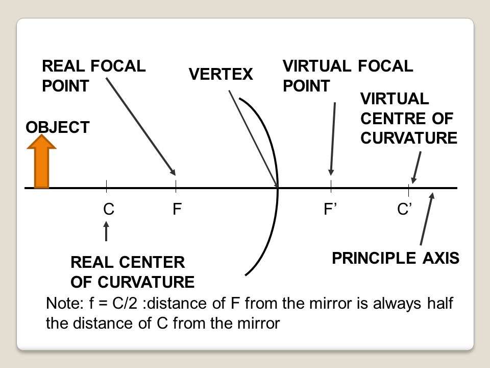 REAL FOCAL POINT VIRTUAL FOCAL POINT. VERTEX. VIRTUAL CENTRE OF CURVATURE. OBJECT. C. F. F' C'
