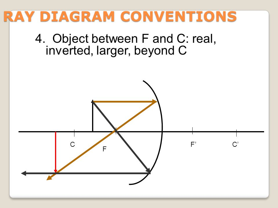 RAY DIAGRAM CONVENTIONS