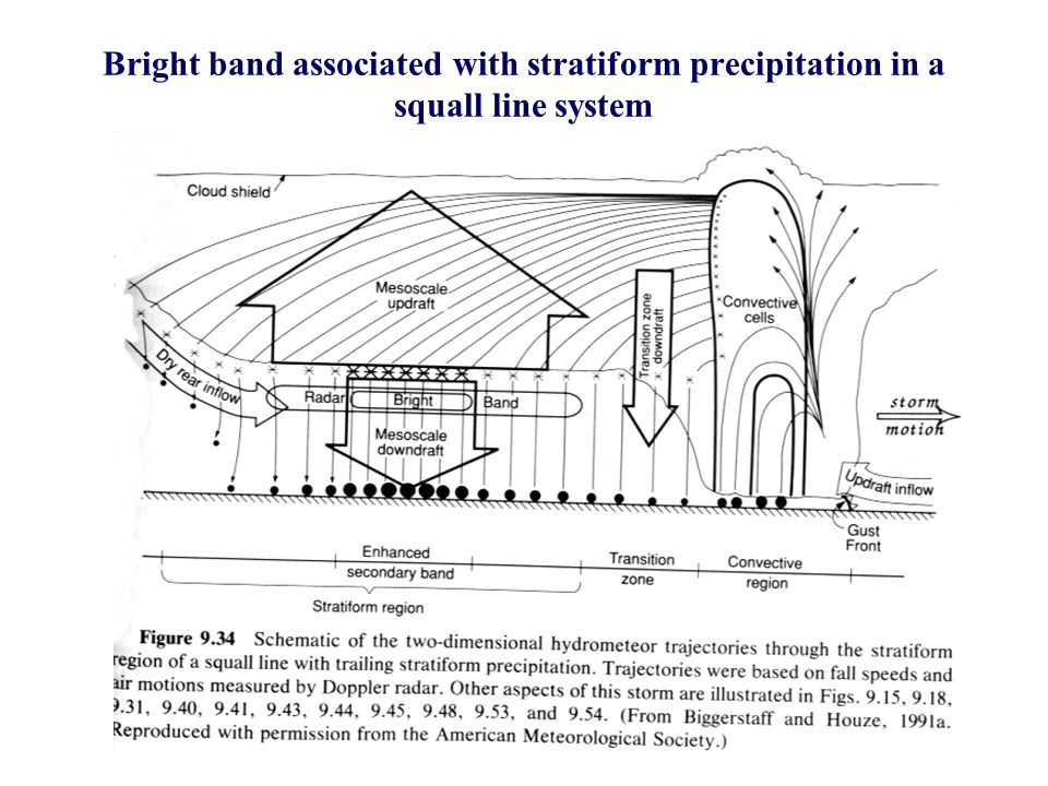 Bright band associated with stratiform precipitation in a squall line system