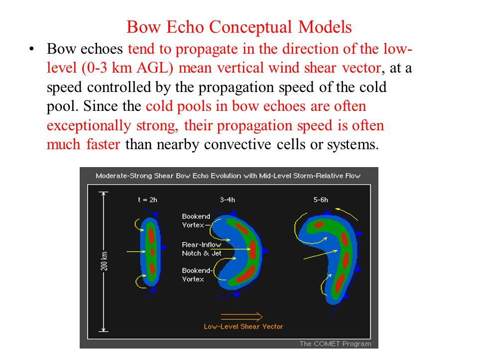 Bow Echo Conceptual Models