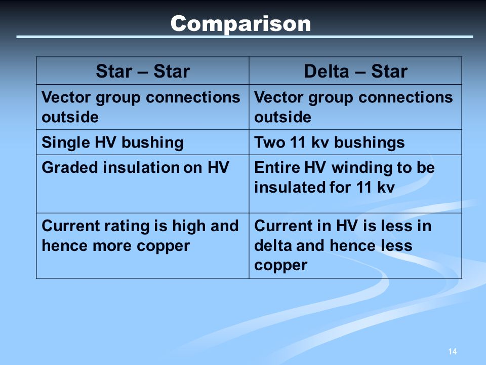 Comparison Star – Star Delta – Star Vector group connections outside