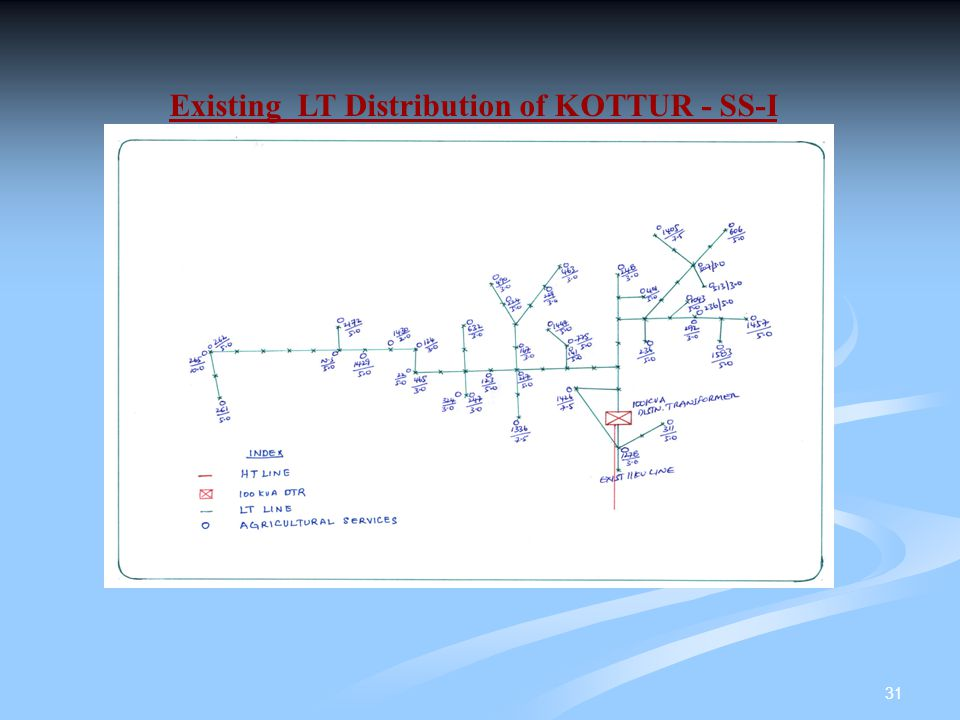 Existing LT Distribution of KOTTUR - SS-I