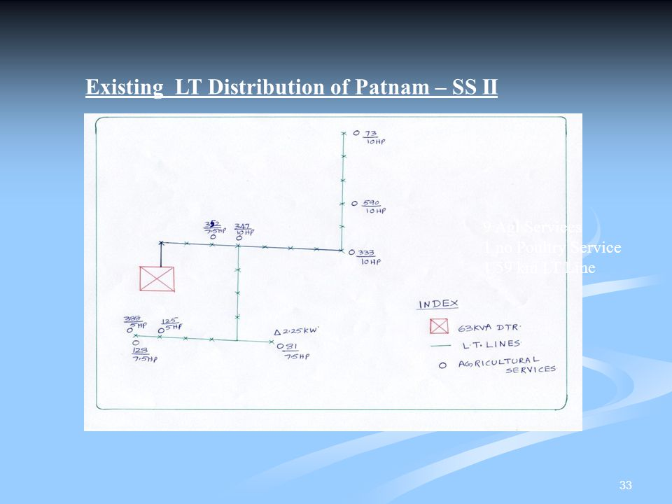 Existing LT Distribution of Patnam – SS II