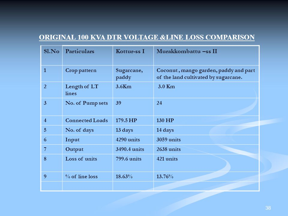 ORIGINAL 100 KVA DTR VOLTAGE &LINE LOSS COMPARISON