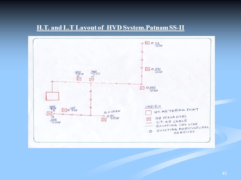 H.T. and L.T Layout of HVD System.Patnam SS-II
