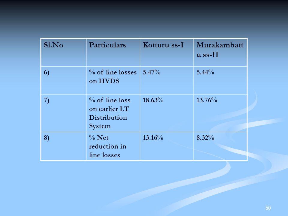 Sl.No Particulars Kotturu ss-I Murakambattu ss-II 6)