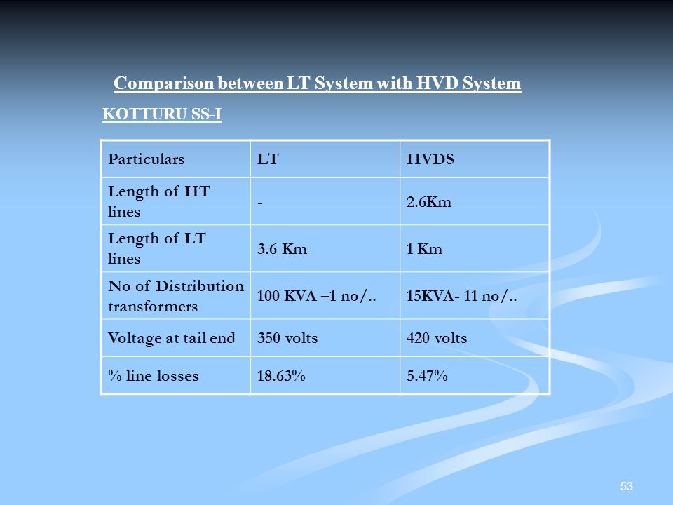 Comparison between LT System with HVD System
