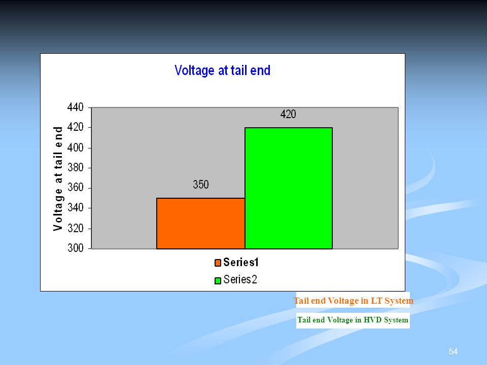 Tail end Voltage in LT System