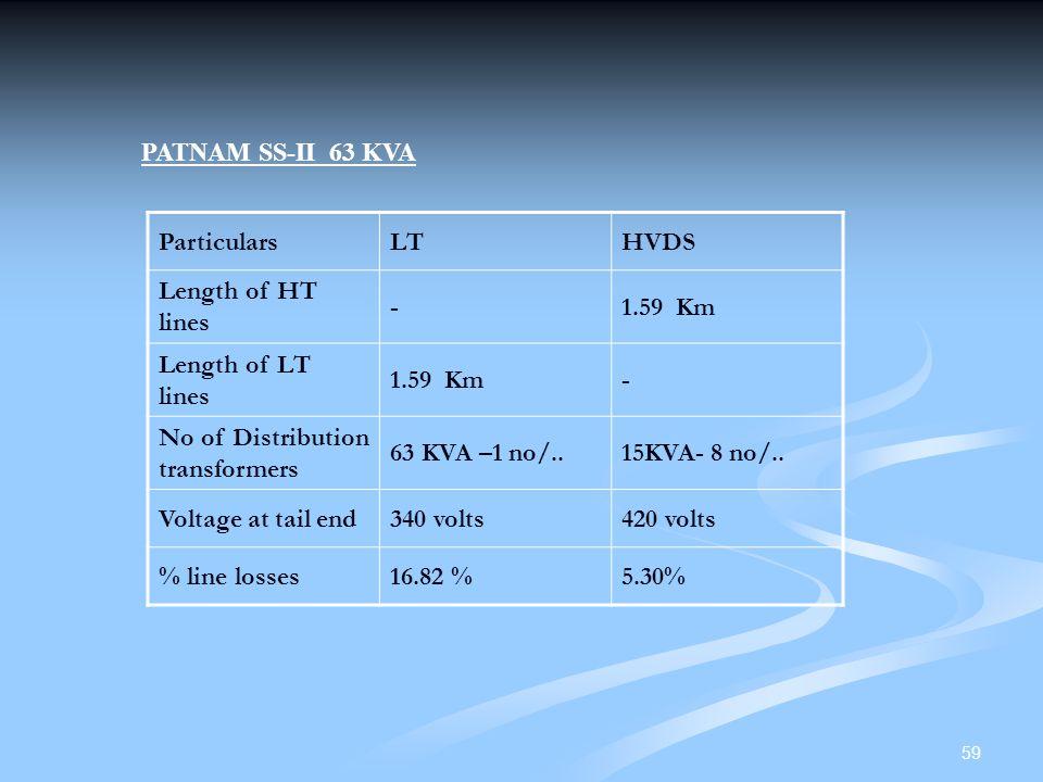 PATNAM SS-II 63 KVA Particulars. LT. HVDS. Length of HT lines. - 1.59 Km. Length of LT lines.
