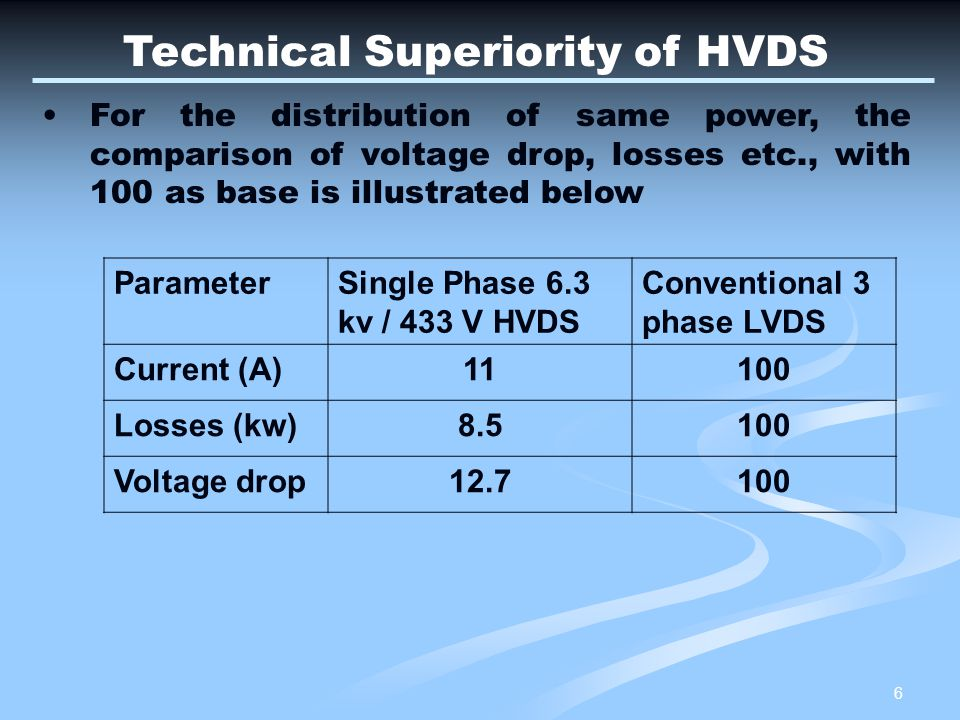 Technical Superiority of HVDS