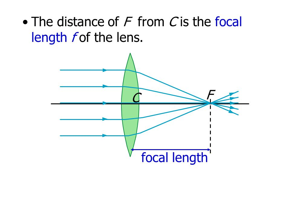 The distance of F from C is the focal length f of the lens.