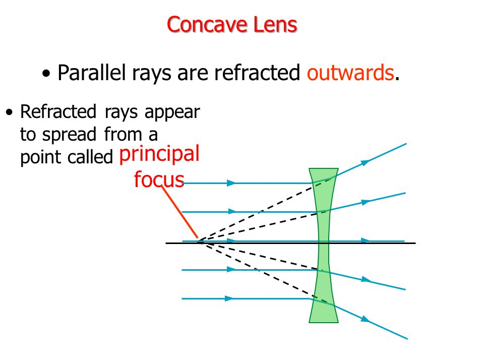 Parallel rays are refracted outwards.