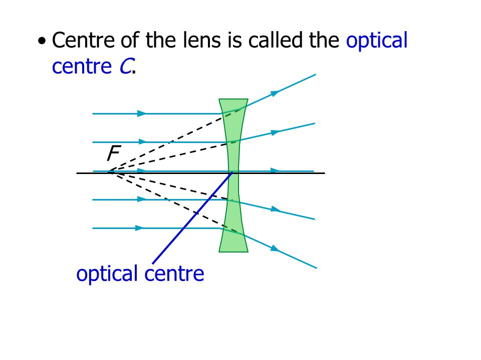 Centre of the lens is called the optical centre C.