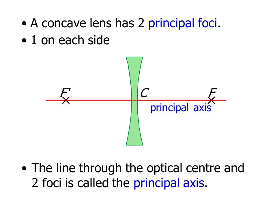 A concave lens has 2 principal foci. 1 on each side