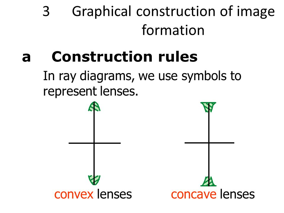 3 Graphical construction of image formation