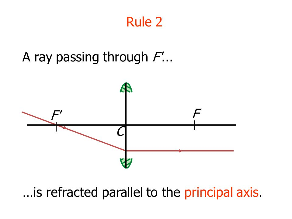 …is refracted parallel to the principal axis.