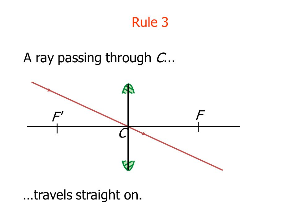 Rule 3 A ray passing through C... F F C …travels straight on.