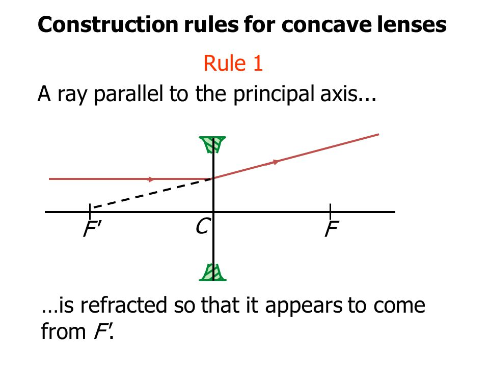 Construction rules for concave lenses