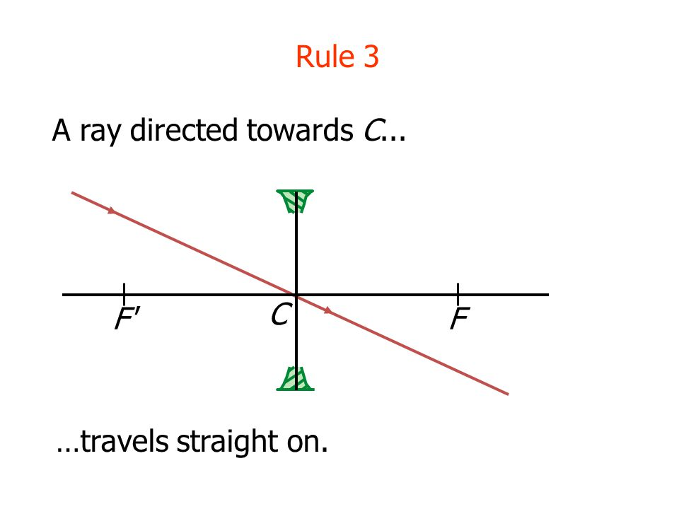 Rule 3 A ray directed towards C... C F F …travels straight on.