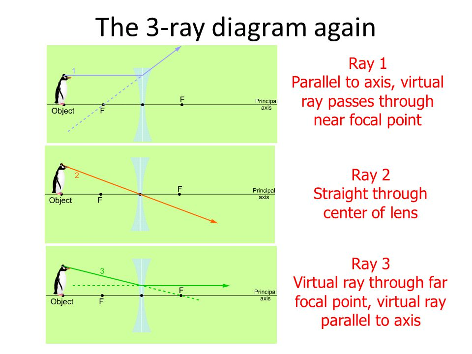 The 3-ray diagram again Ray 1 Parallel to axis, virtual ray passes through near focal point. Ray 2 Straight through center of lens.